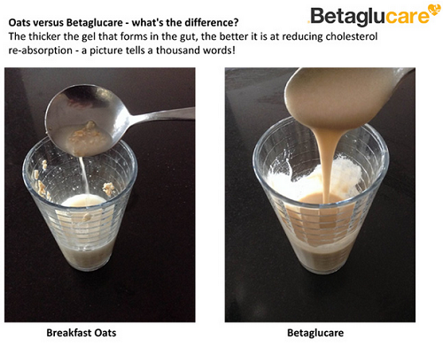 Betaglucare vs. oats